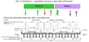 Schéma rozdělení Černovického nádraží do tří směrových skupin. Zdroj [1]: str. 24