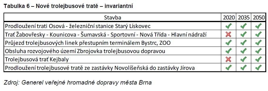Nové linky trolejbusů