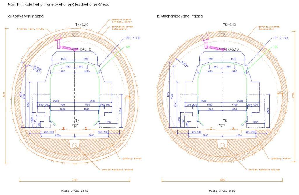 Profily tunelů
