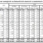 Studie proveditelnosti 2017 – počty cestujících na brněnských nádražích