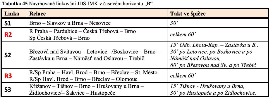 Navrhované linkování JDS Jihomoravském kraji