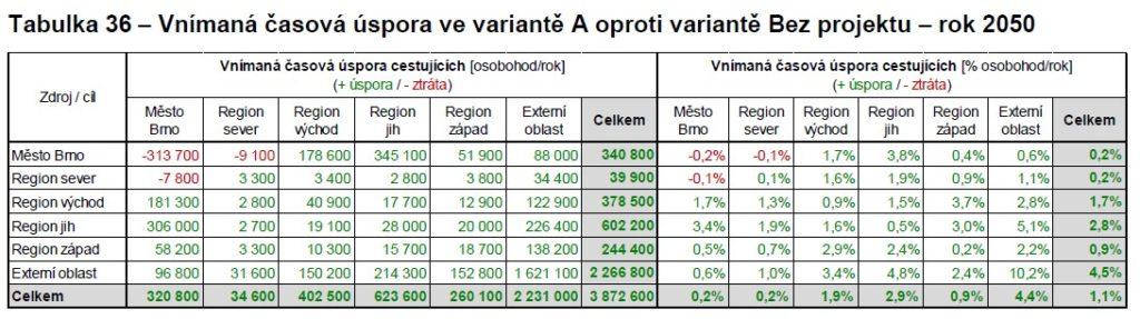 Vnímaná časová úspora varianty Řeka