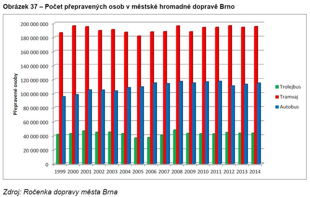 Počty cestujících v MHD v Brně