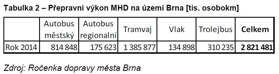 Počty cestujících MHD