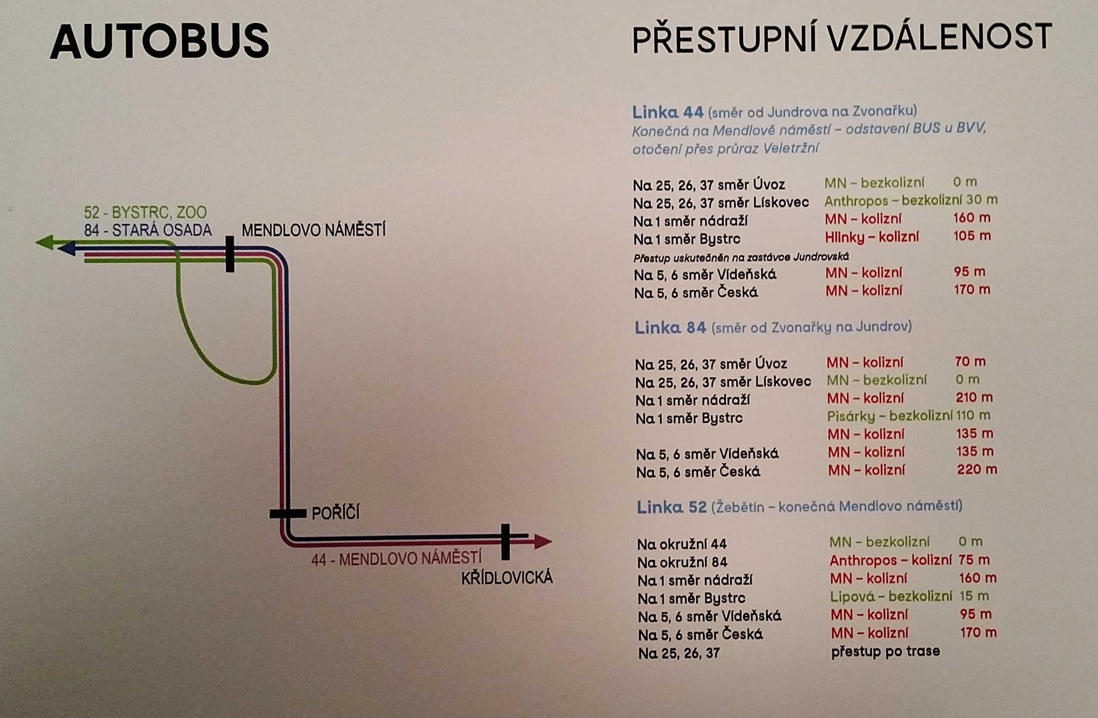 Mendlovo náměstí - autobusy - schéma