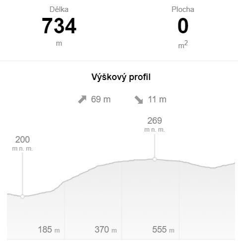 Šalina Pisárky - Riviera - Bohunice kampus - sklon tratě