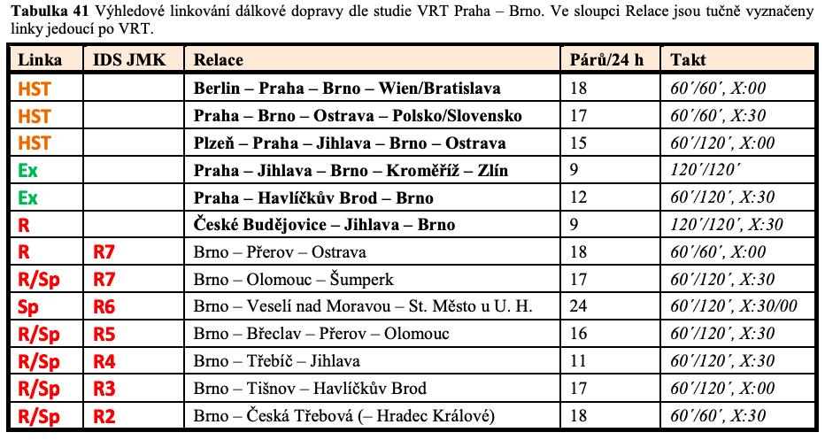 Počty vlaků do Brna po dokončení VRT