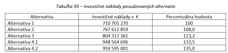 Studie proveditelnosti Železničního uzlu Bratislava - investiční náklady