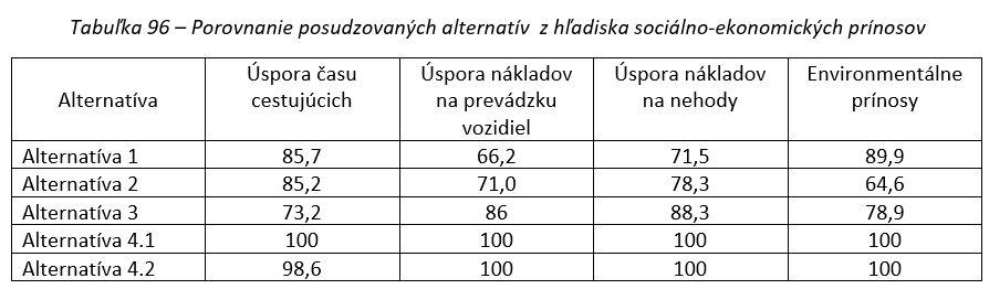 Porovnanie posudzovaných alternatív  z hľadiska sociálno-ekonomických prínosov