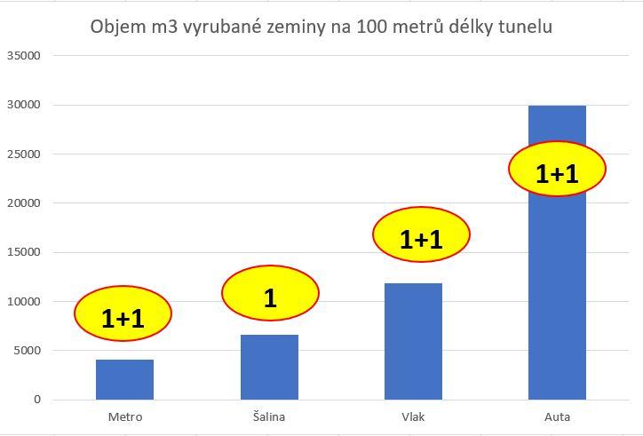 Porovnání tunelů podle druhu dopravy